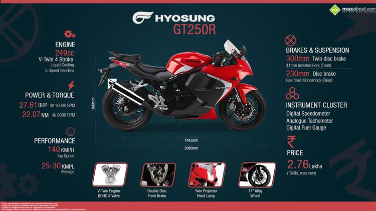 Hyosung GT250R Infographic