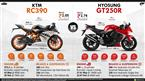 KTM RC 390 vs. Hyosung GT250R image