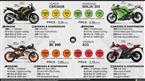 KTM RC 390 vs. Kawasaki Ninja 300 vs. Honda CBR300R vs. Yamaha R25 image