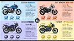 Suzuki Gixxer vs. Apache RTR 160 vs. Hero Xtreme vs. Honda CB Trigger image