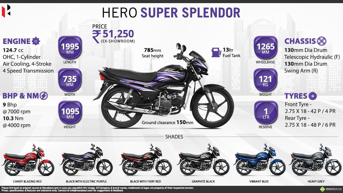 Hero Super Splendor Infographic