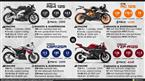 Yamaha YZF-R125 vs. Honda CBR125R vs. KTM RC 125 vs. Aprilia RS4 125 image
