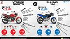 Hero Xtreme Sports vs. Bajaj Pulsar 150 image