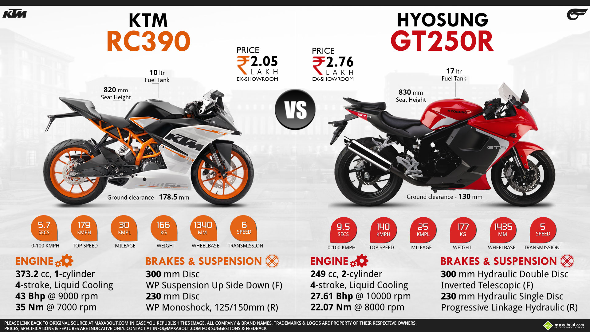 fast gas rc cars with Ktm Rc 390 Vs Hyosung Gt250r on Nitro Rc Drag CASFnOjzFtZdo93Erl1 uOc76lb5iAV77rVfzfXhGDo besides How To Insure Your Car Modifications further Nissan Builds 88 Lbs Three Cylinder Makes 400 Hp Le Mans further Electric Cars Explainer in addition Fake alleged smart car body ki.