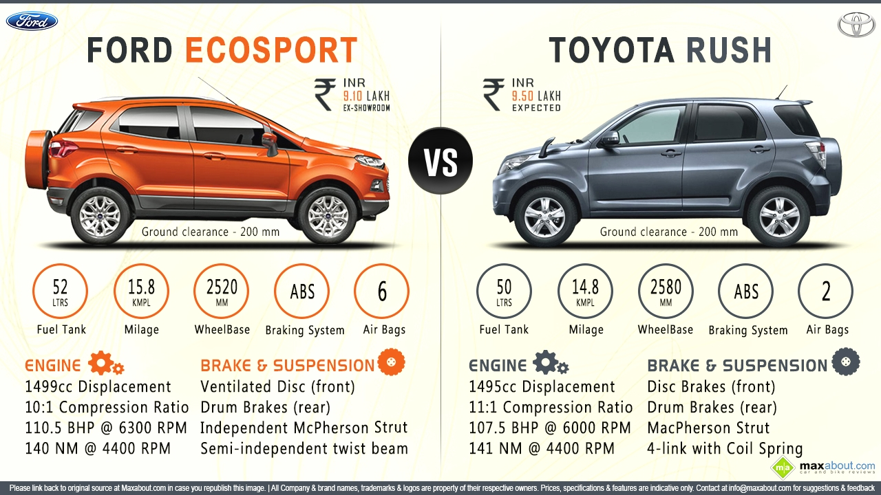 Ford Ecosport Price List 2015 2015 Ford Ecosport Facelift