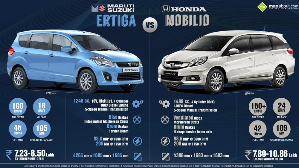 Honda Mobilio Price >> Maruti Ertiga Price, Specs, Review, Pics & Mileage in India