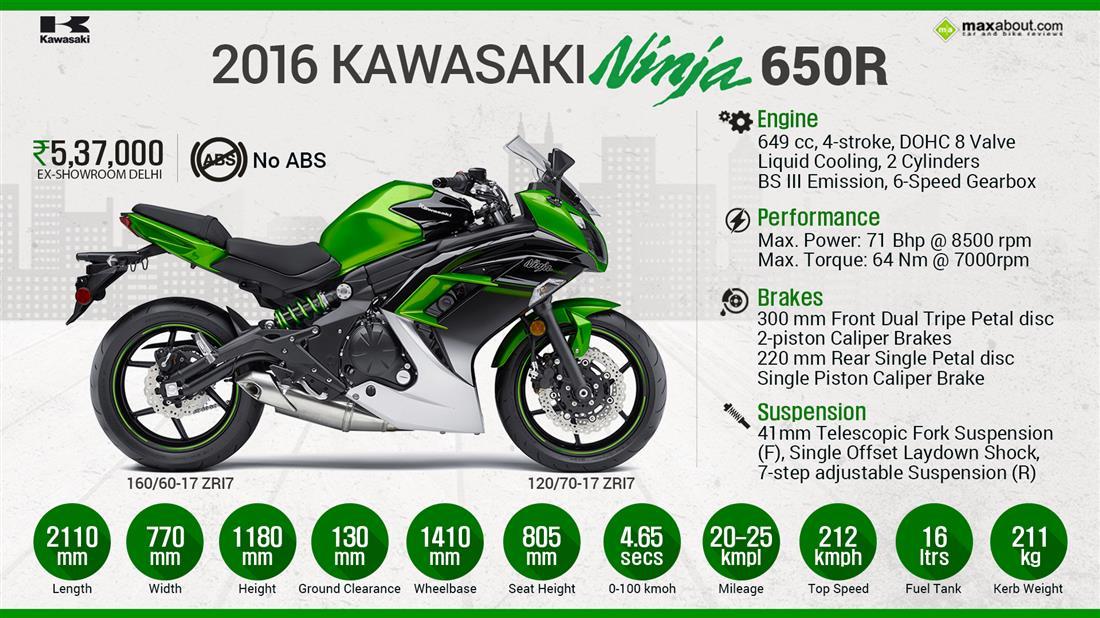 Kawasaki  H Specs