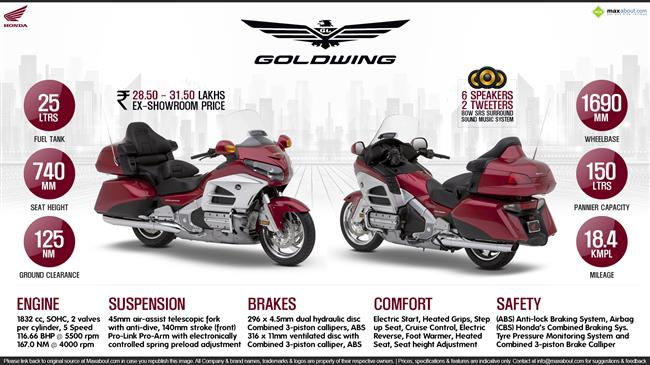 2015 Honda Gold Wing - Your Journey Starts Here infographic