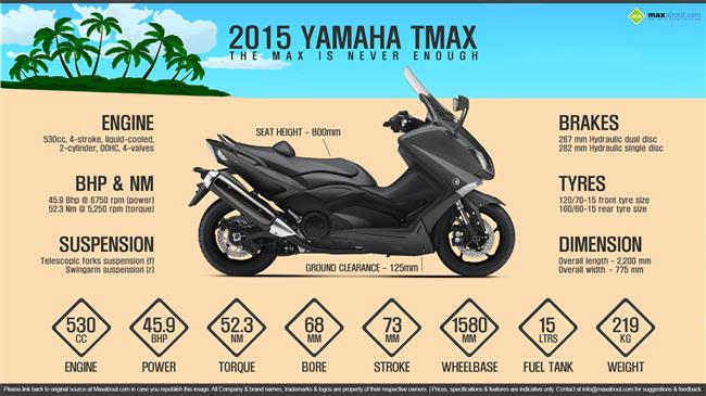 2015 Yamaha TMAX – The MAX is Never Enough infographic