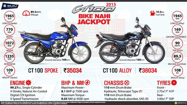 Quick Facts - 2015 Bajaj CT 100 infographic