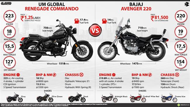 Bajaj Avenger 220 vs. UM Global Renegade Commando infographic