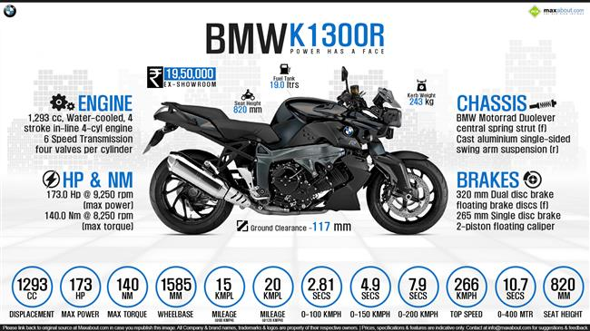 Quick Facts - BMW K1300R infographic
