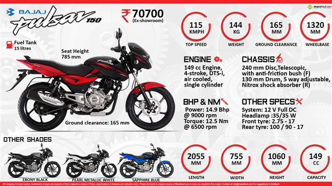 Quick Facts: Bajaj Pulsar 150 infographic