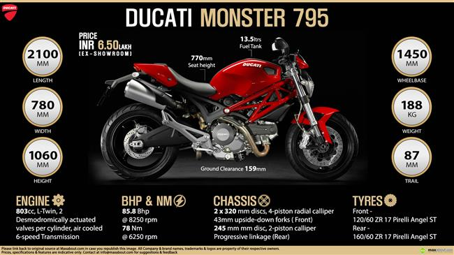 Quick Facts - Ducati Monster 795 infographic