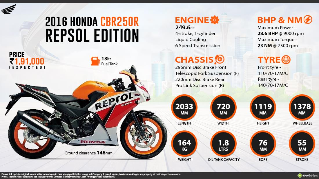 Honda cbr250r repsol new price in india specifications photos 2016 honda cbr250r repsol edition infographic fandeluxe Gallery