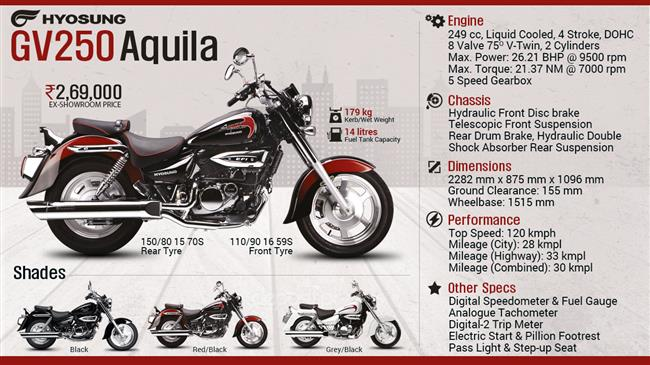 Quick Facts - Hyosung GV250 Aquila infographic