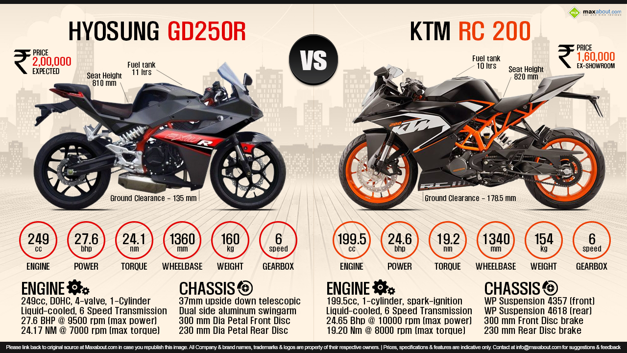 Hyosung Gd250r Vs Ktm Rc 200 250 Engine Diagram View Full Size