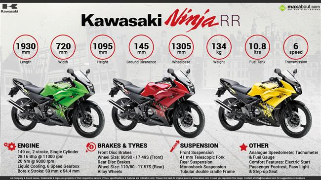 Quick Facts - Kawasaki Ninja RR infographic