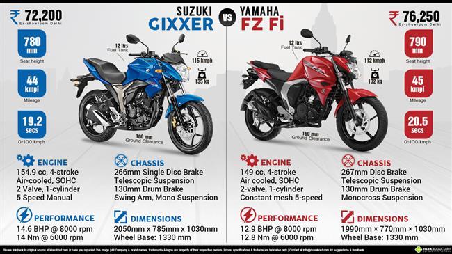 Suzuki Gixxer vs. Yamaha FZ Fi