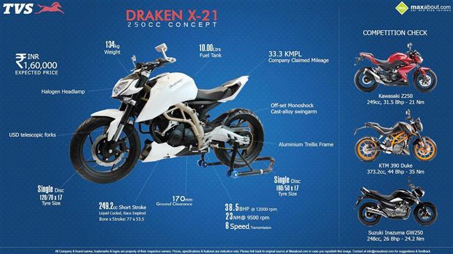 TVS Draken X-21 250cc infographic