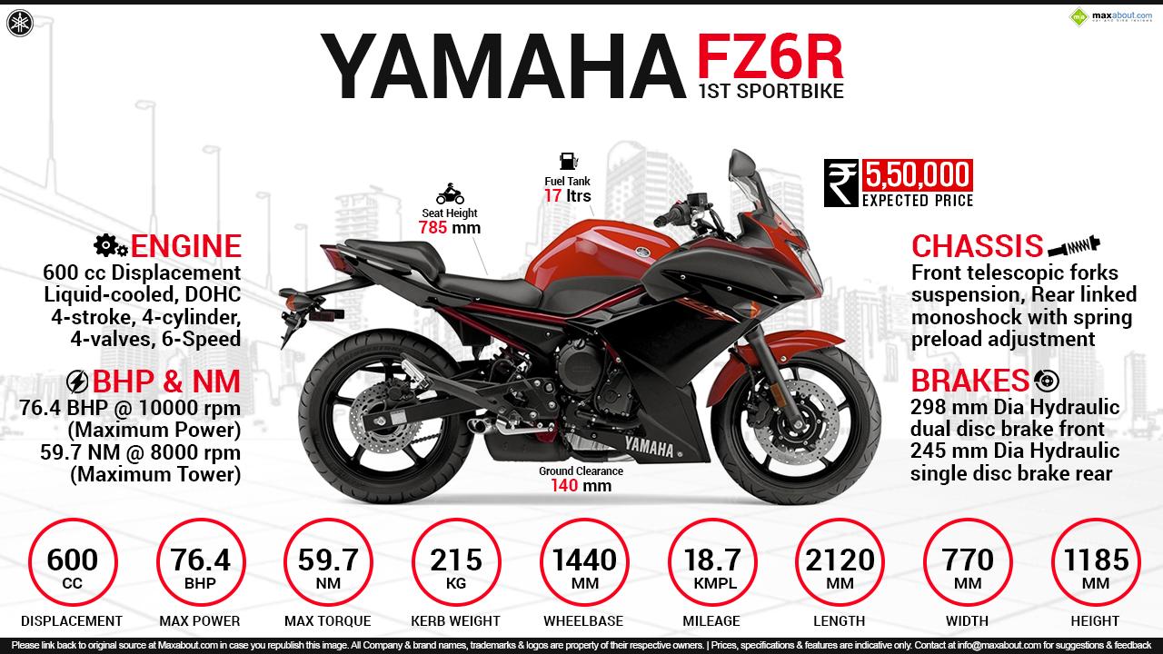 Yamaha fz6r top speed