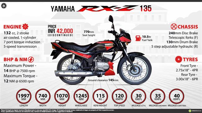 Quick Facts - Yamaha RXZ 135 infographic