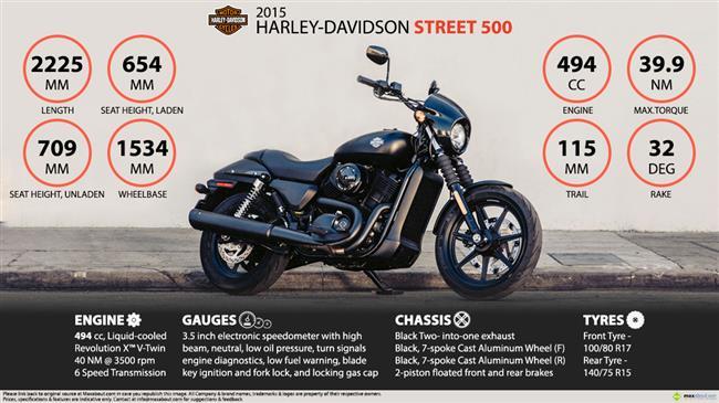 Harley-Davidson Street 500 infographic