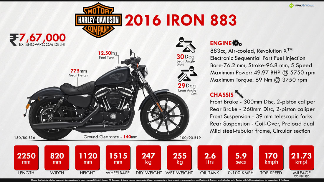View Full Size Quick Facts About Harley Davidson Iron 883