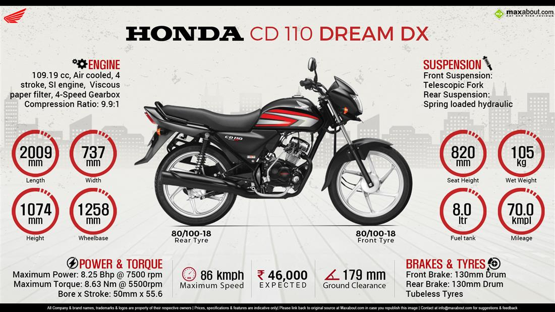 Image result for New Honda CD 110 Dream DX launched in India – Rivals Hero Splendor