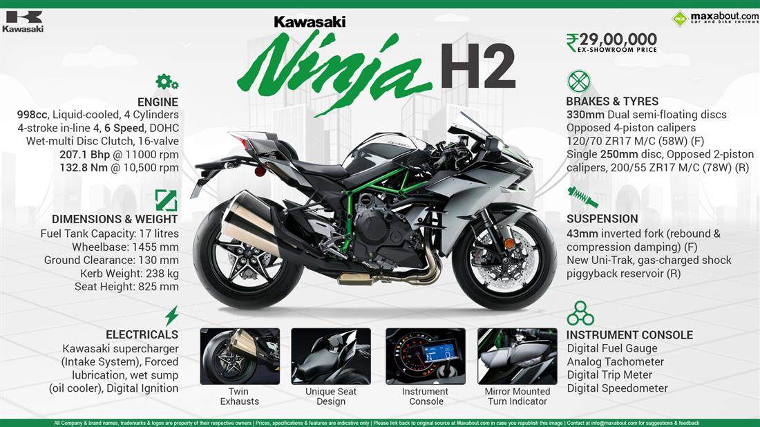 Kawasaki Ninja H2 Price, Specs, Review, Pics & Mileage in India