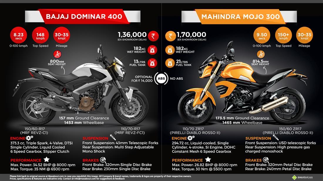 Quick Comparison: Bajaj Dominar 400 vs. Mahindra Mojo 300