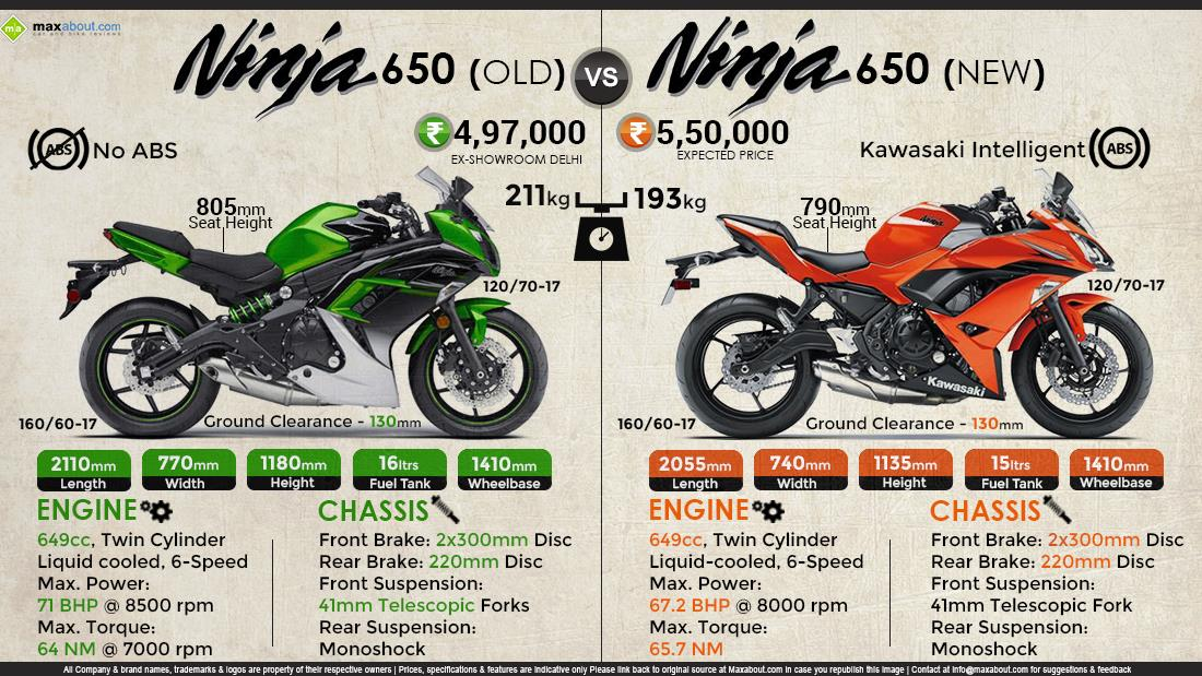 Kawasaki Ninja 650: Old Model vs. New Model