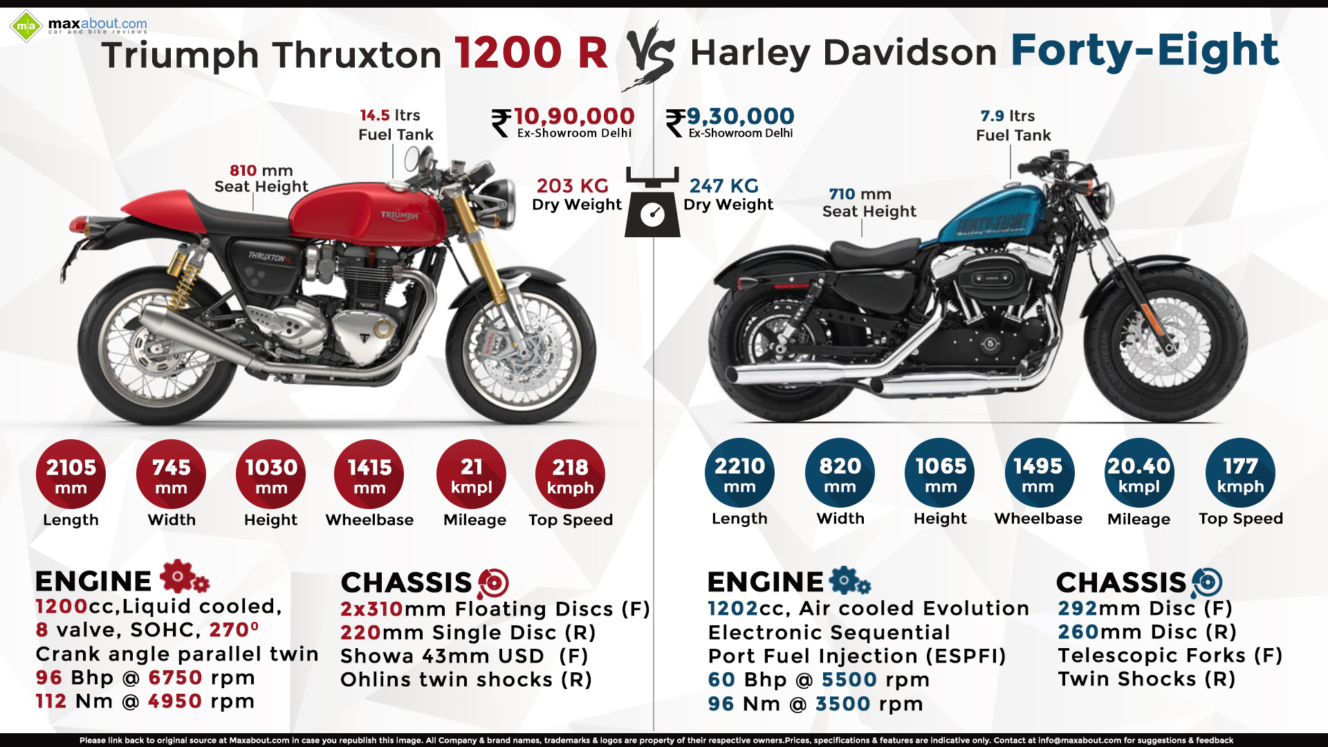 Triumph Thruxton R Vs Harley Davidson Forty Eight