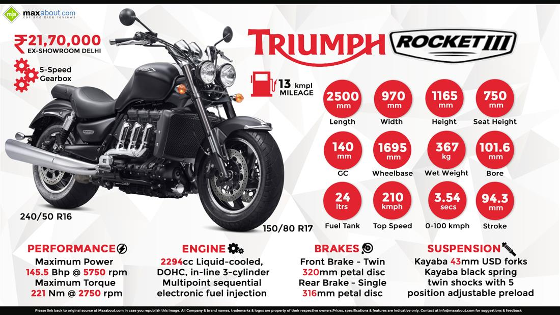 Triumph Rocket III Price, Specs, Review, Pics & Mileage in India
