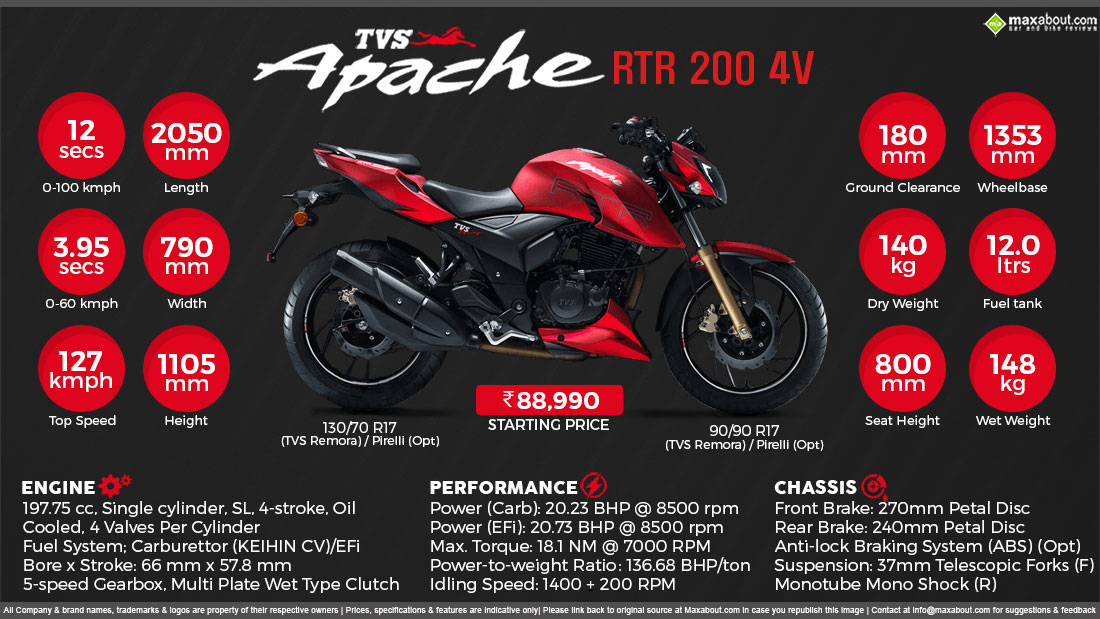Stupendous Tvs Apache Rtr 200 Every Day Is Race Day Gmtry Best Dining Table And Chair Ideas Images Gmtryco