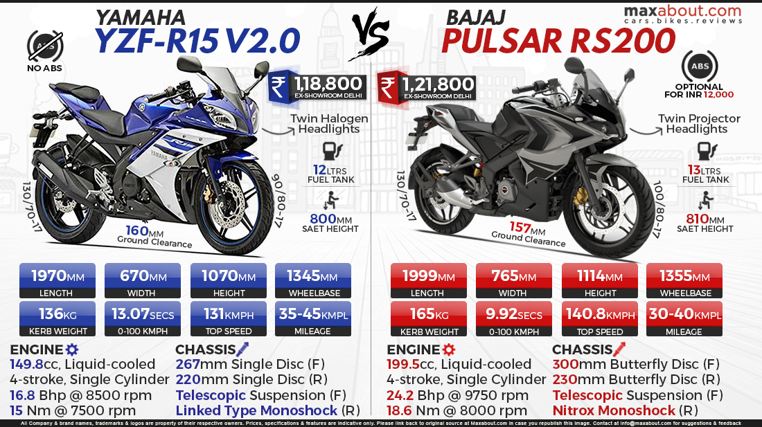 Tremendous Pulsar Rs 200 Top Speed What Is The Top Speed Of Bajaj Ncnpc Chair Design For Home Ncnpcorg