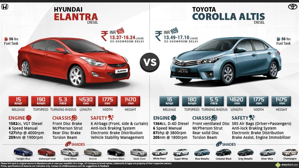 Hyundai Elantra 2015 Price Specs Review Pics Mileage In India