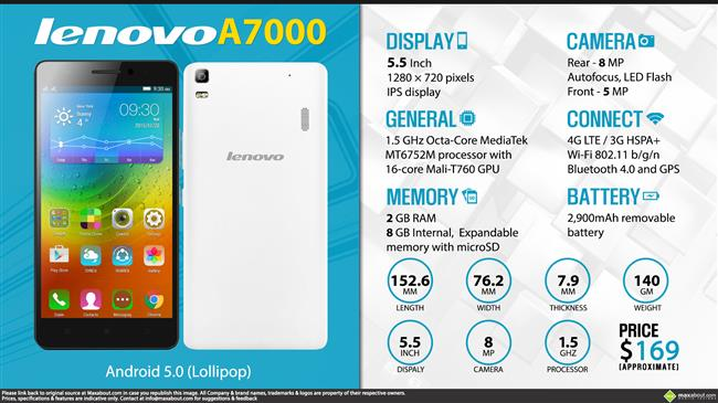 Quick Facts - Lenovo A7000
