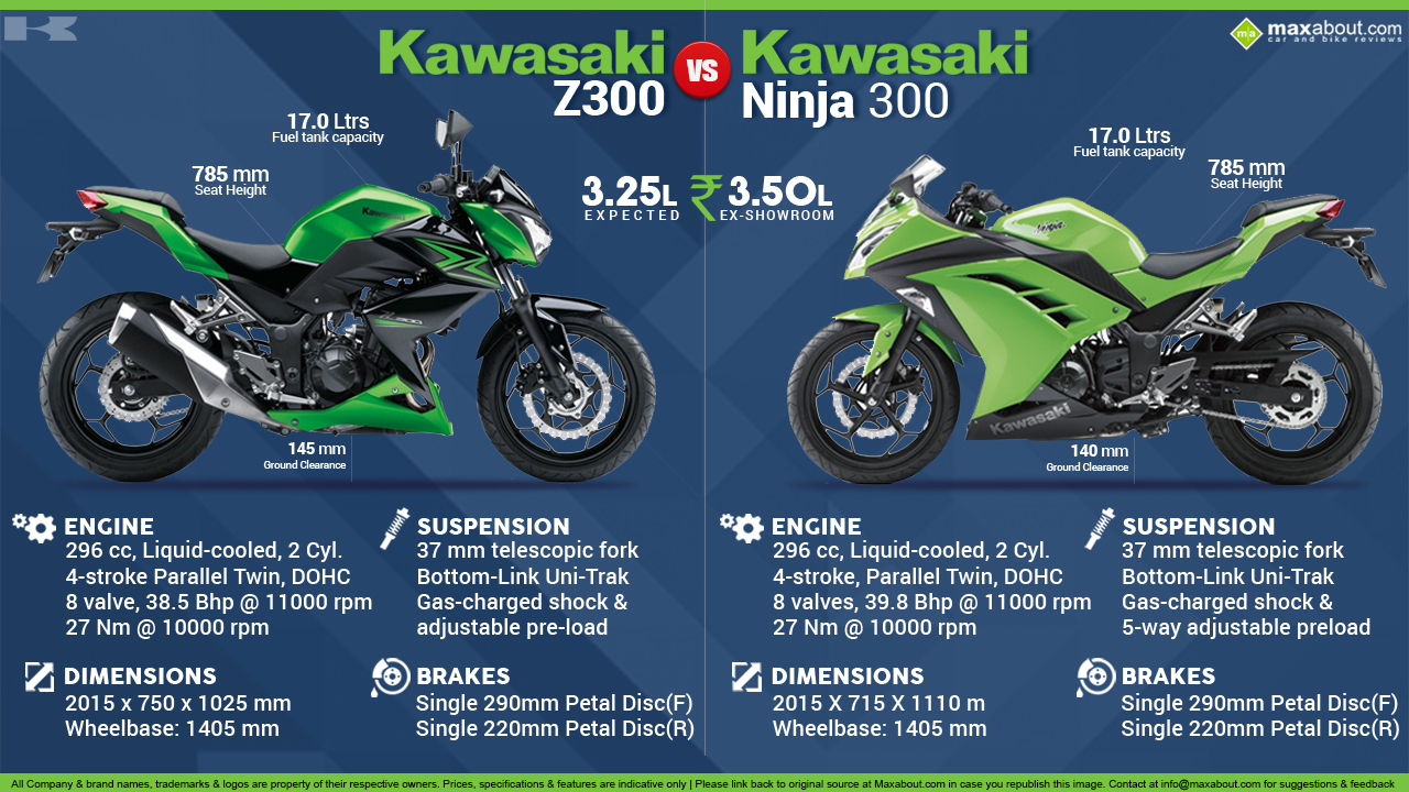 where to sell rc cars with Kawasaki Z300 Vs Kawasaki Ninja 300 on Paul Walkers Nissan Skyline From Fast And Furious 4 For Sale besides Honda Gold Wing Valkyrie further Ktm 1190 Rc8 R Vs Yamaha Yzf R1 likewise Honda Activa Vs Tvs Jupiter likewise Image 1961555.