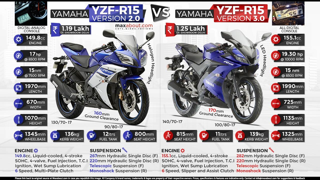 Quick Comparison Yamaha R15 V2 Vs Yamaha R15 V3