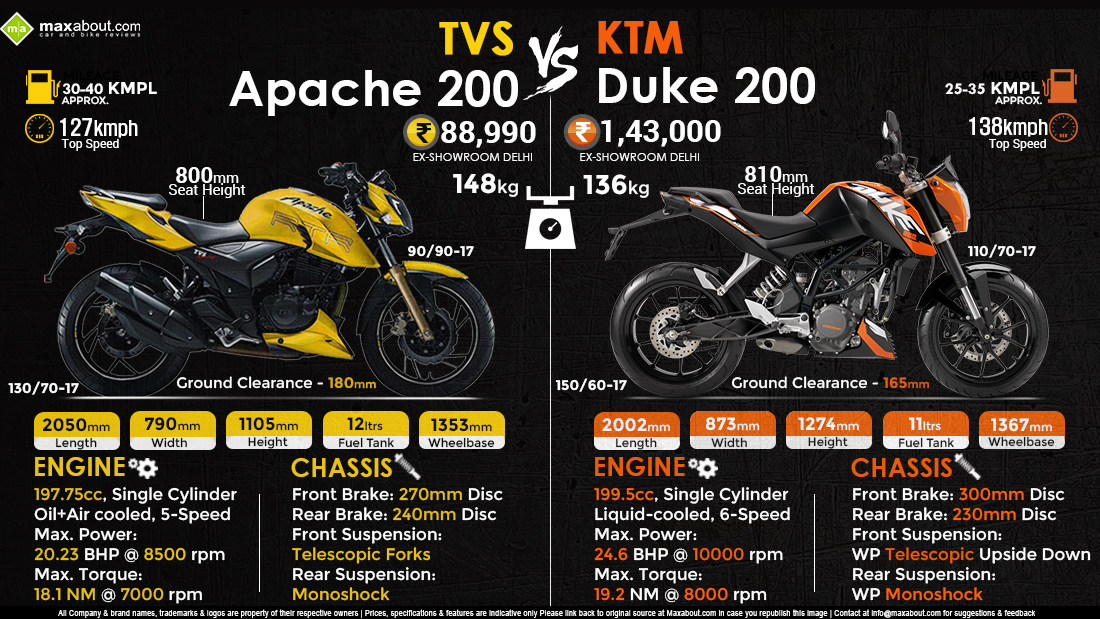 Differences Between And  Ktm Duke