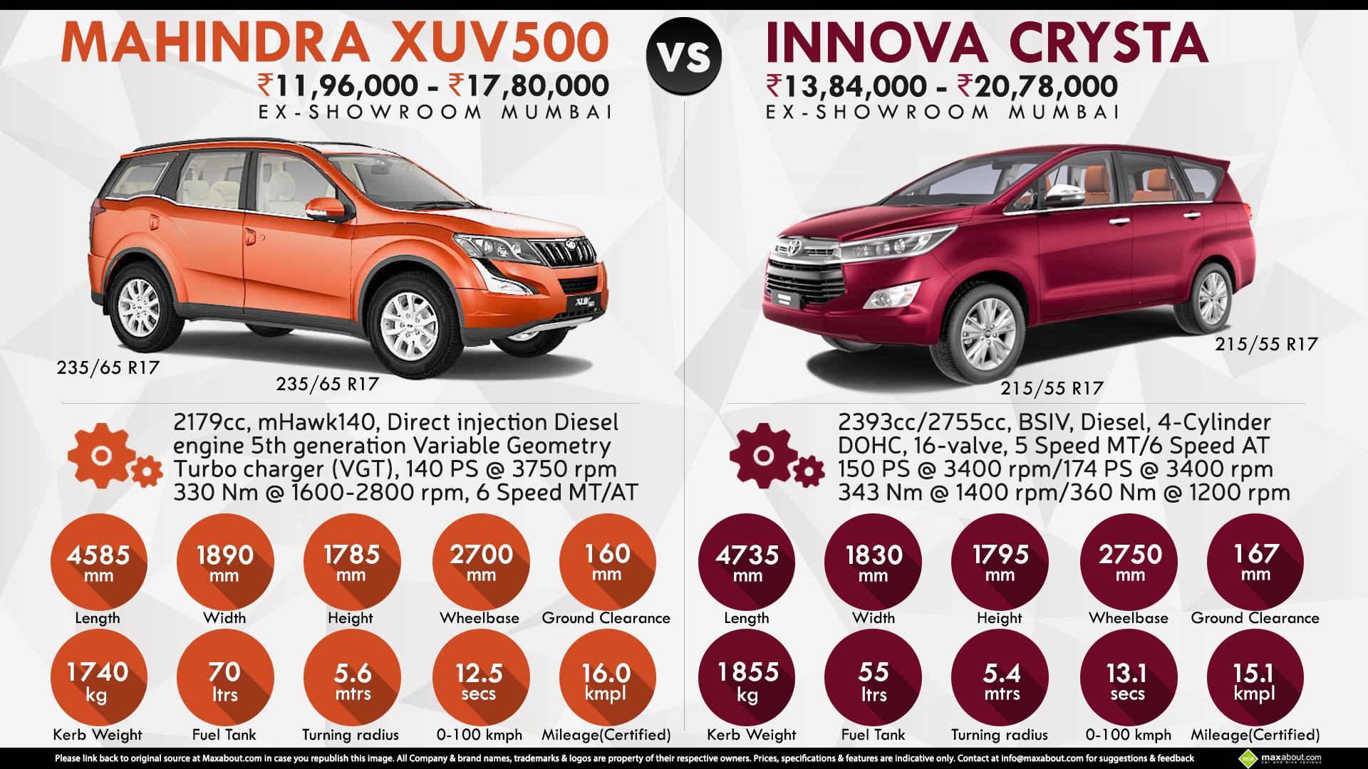 Mahindra Xuv500 Vs Toyota Innova Crysta