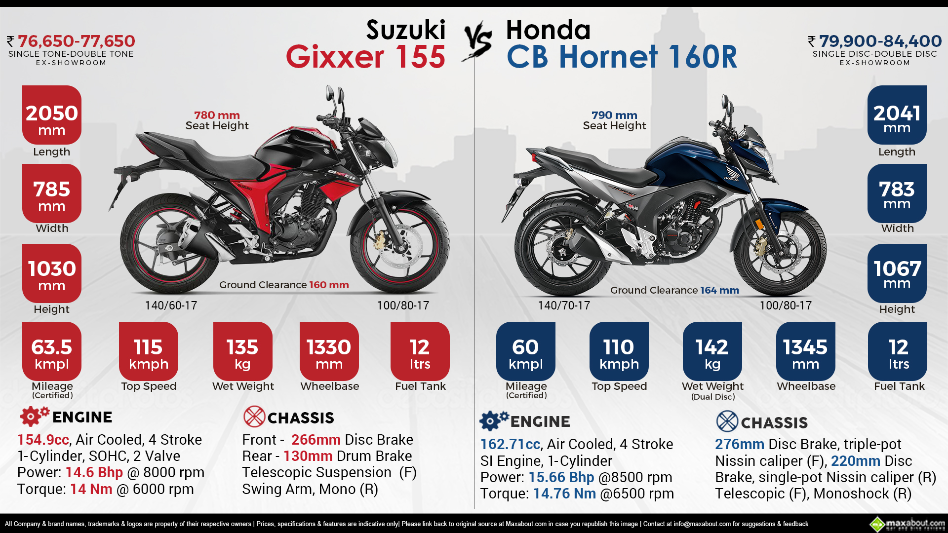 latest rc cars with Honda Cb Hor  160r Vs Suzuki Gixxer 155 on 7401 also Image 1949830 also Naias 2015 Lexus Expands F Lineup 2016 Gs F further Lewis Hamilton moreover Victor Harbor Mclaren Vale And Ki Named In Top 50 Small Towns In Australia Photos.
