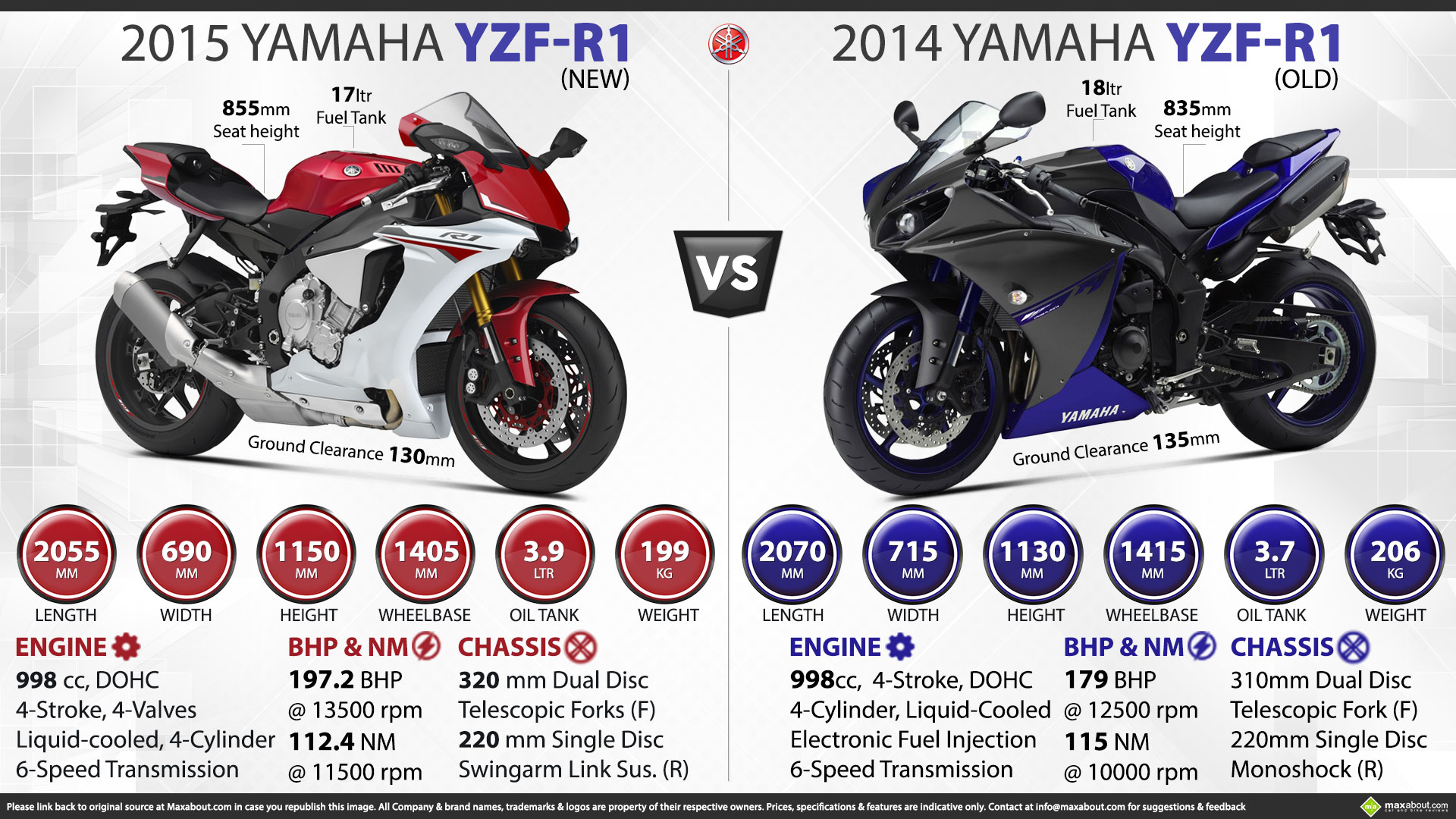 hydraulic rc cars with New Yamaha Yzf R1 Vs Old Yamaha Yzf R1 on  also Activa 125 Vs Vespa S125 furthermore Yzf R3 Vs Rc390 Vs Cbr300r Vs Ninja 300 also Best Electric Cars For Kids furthermore Hydraulik.