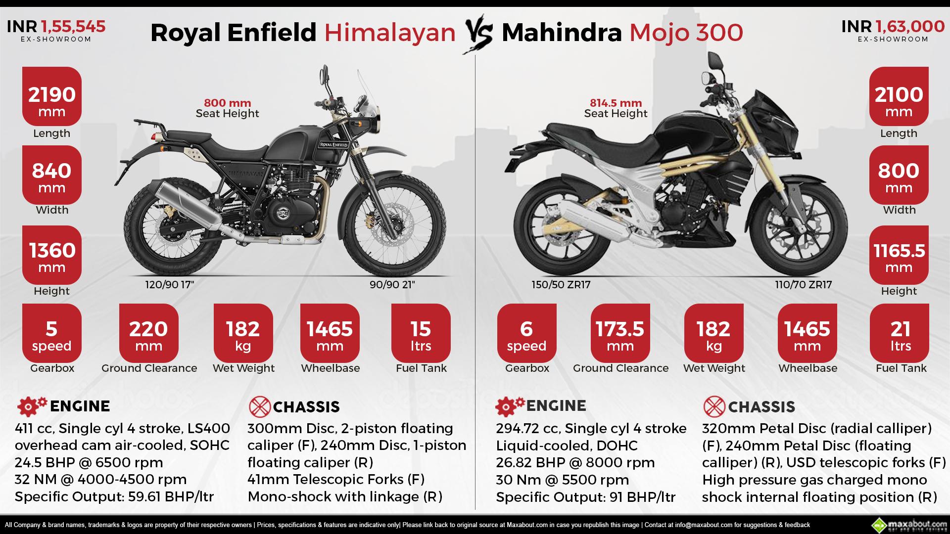 Royal Enfield Himalayan Vs Mahindra Mojo